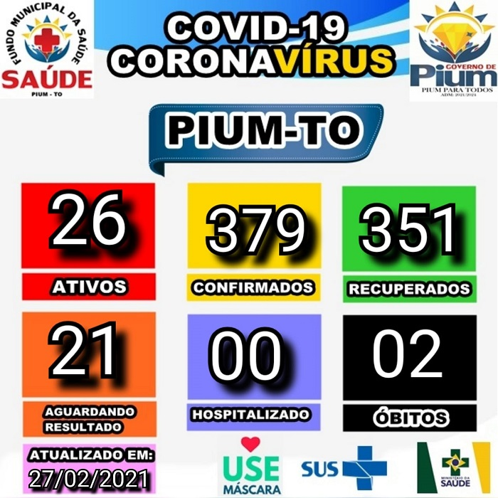 Boletim epidemiológico de Pium registra 26 casos ativos de infecção por coronavírus
