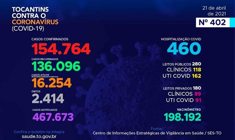 Tocantins registra 670 novos casos e mais 18 mortes por Covid-19