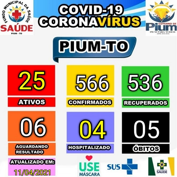 Município de Pium segue com 25 casos ativos de Covid-19