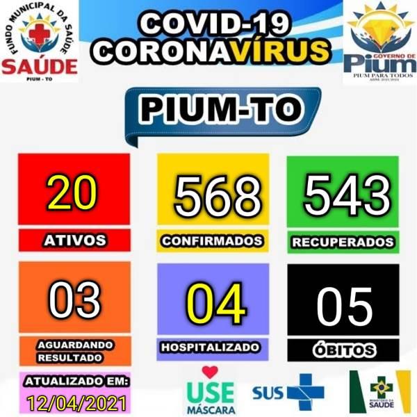 Covid-19: Pium registra redução de número de casos ativos e suspeitos