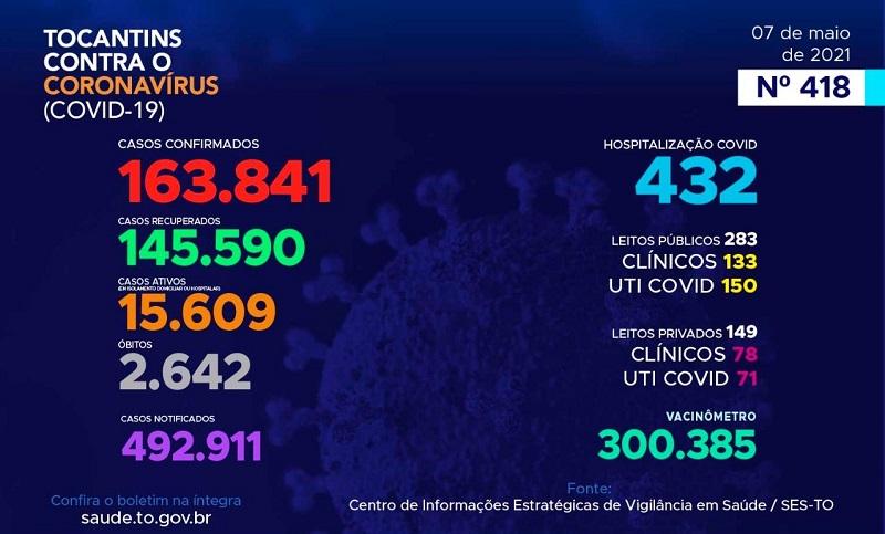 Boletim epidemiológico registra 723 novos casos de Covid-19 e mais 12 óbitos no Tocantins