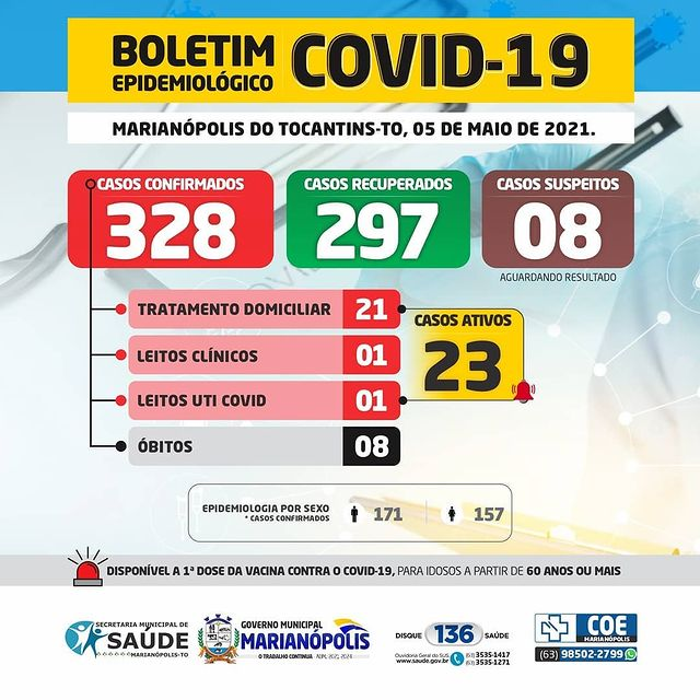 Marianópolis contabiliza 10 novos casos de Covid-19
