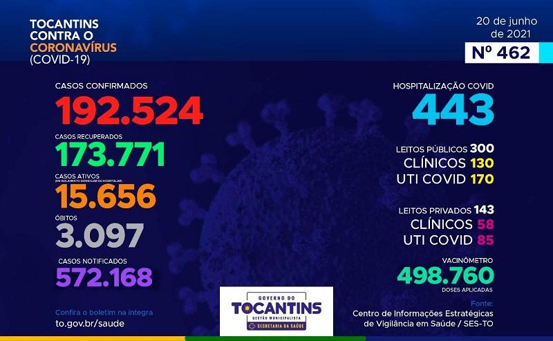Tocantins registra 366 novos casos e mais 13 mortes por Covid-19