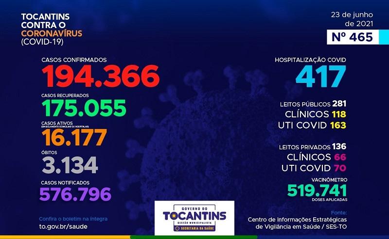 Boletim epidemiológico registra 748 novos casos de Covid-19 e mais 15 óbitos no Tocantins