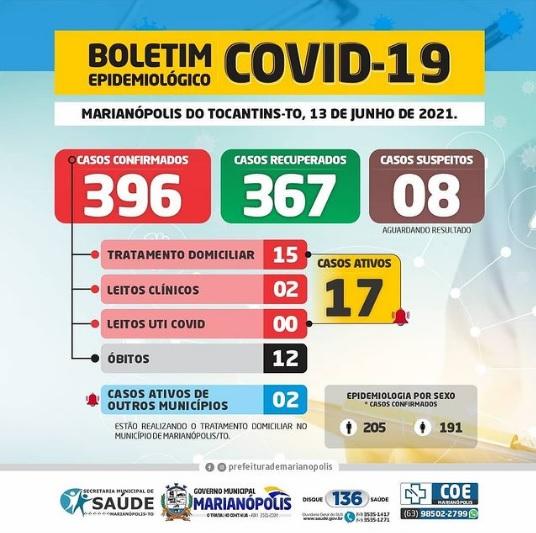 Marianópolis registra oito novos casos de Covid-19