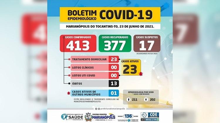 Covid-19: Marianópolis registra óbito, 5 novos casos e mais três pacientes recuperados