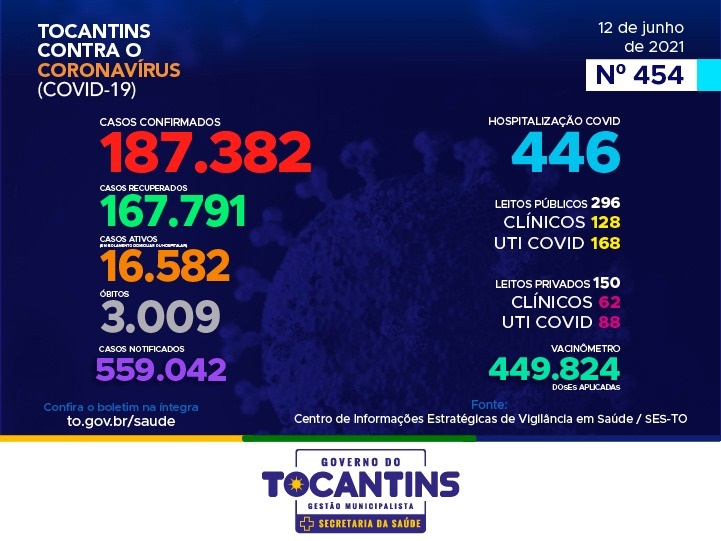 Tocantins ultrapassa marca de 3 mil óbitos atribuídos à Covid-19