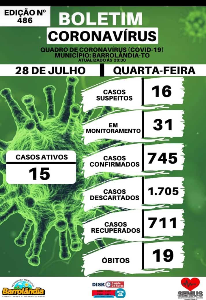 Barrolândia publica boletim informando ocorrência de 15 casos ativos de Covid