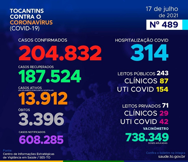 Covid-19: Tocantins registra mais 10 mortes e 503 novos casos