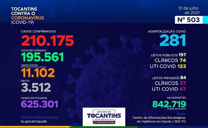 Tocantins registra 419 novos casos e 1.630 pacientes recuperados da Covid nas últimas 24h