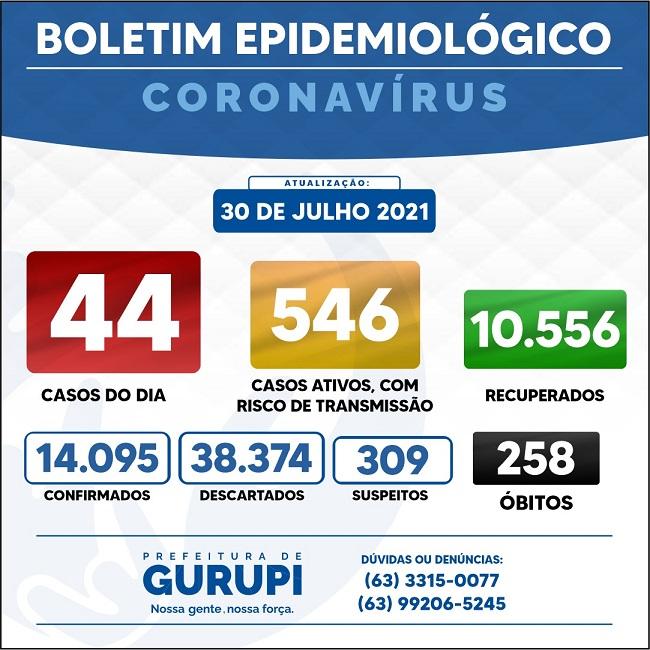 Boletim de Gurupi informa 44 novos casos e mais dois óbitos por Covid-19