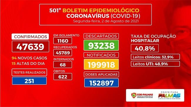 Boletim epidemiológico mostra Capital com 94 novos casos de Covid-19 nas últimas 24 horas