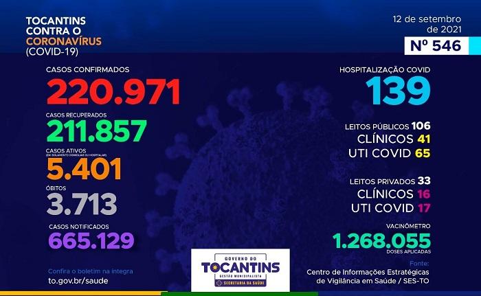 Tocantins registra 128 novos casos de Covid-19