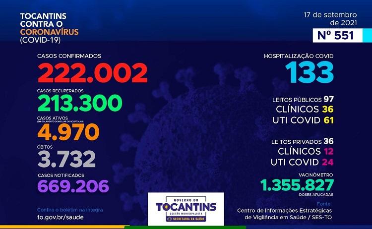 Boletim registra mais 253 casos de Covid-19 e 4 novos óbitos pela doença no TO