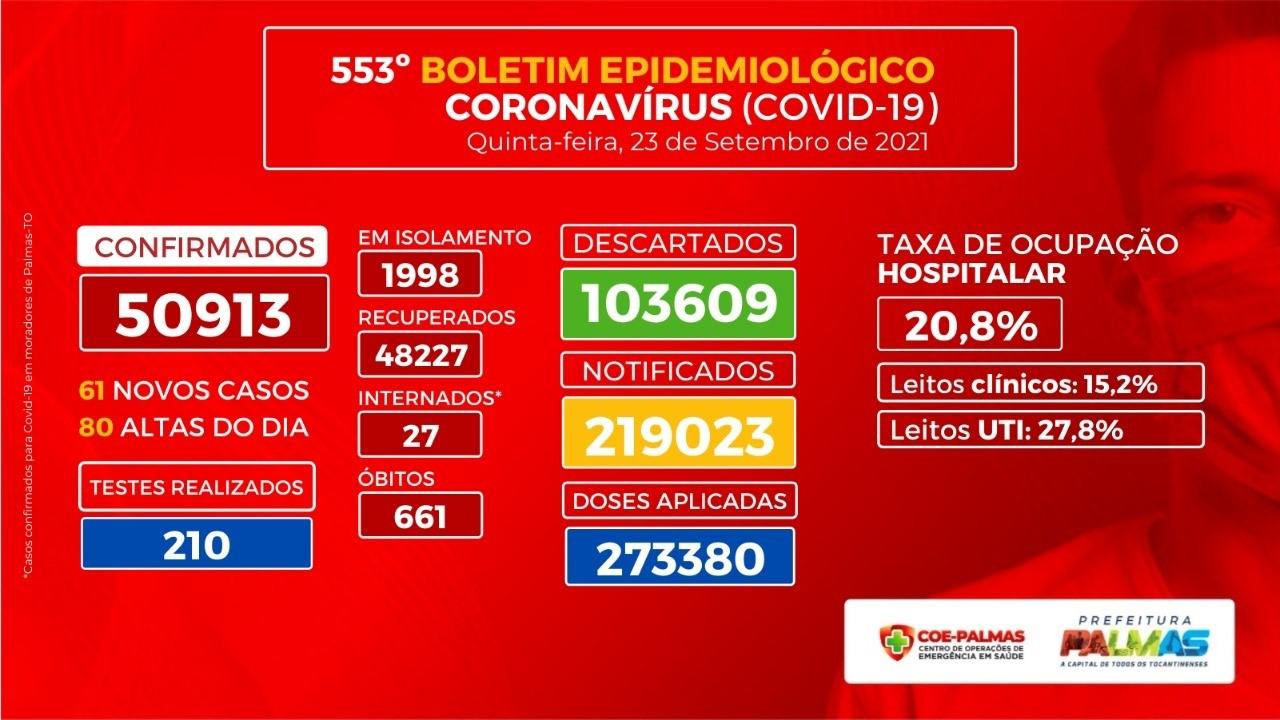 Boletim Epidemiológico traz o registro de 61 novos casos de Covid-19