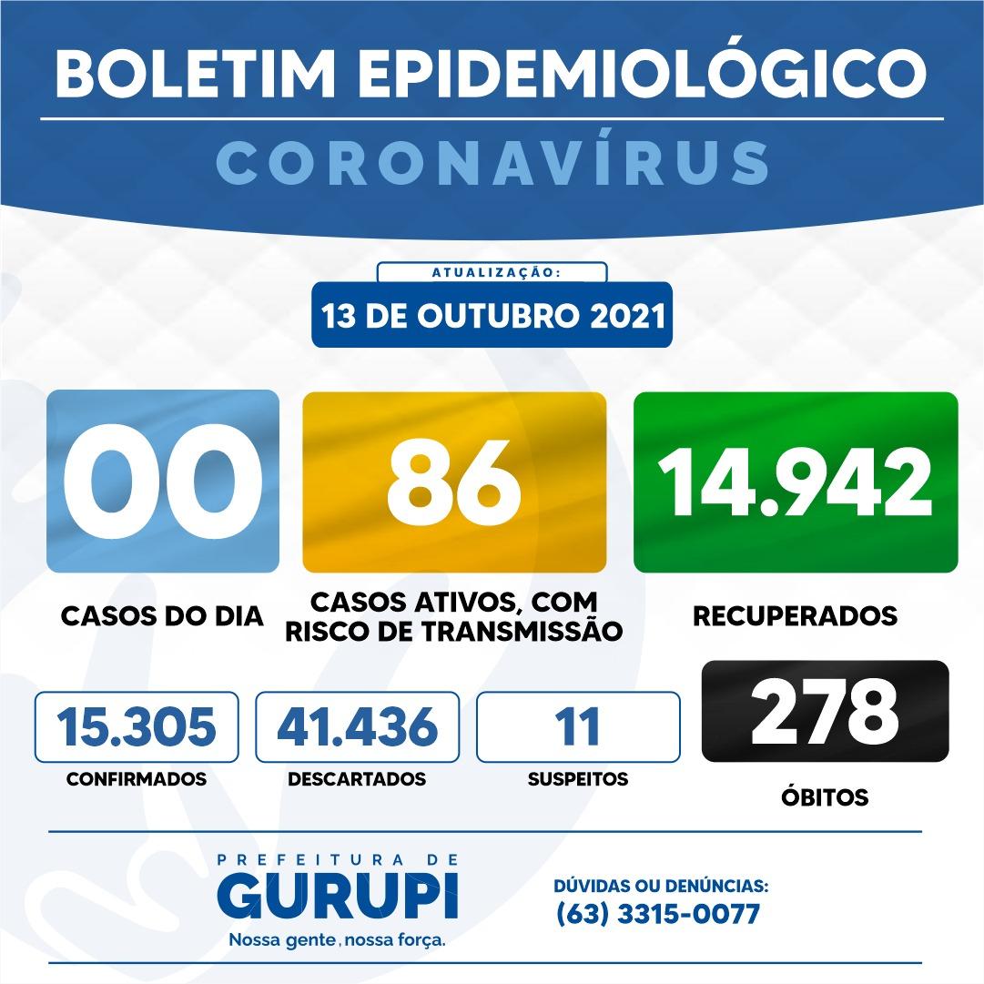 Boletim epidemiológico de Gurupi registra nenhum novo caso positivo de Covid-19