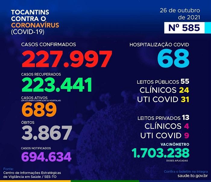 Boletim Covid: 183 novos casos e mais 3 mortes são registradas no Tocantins
