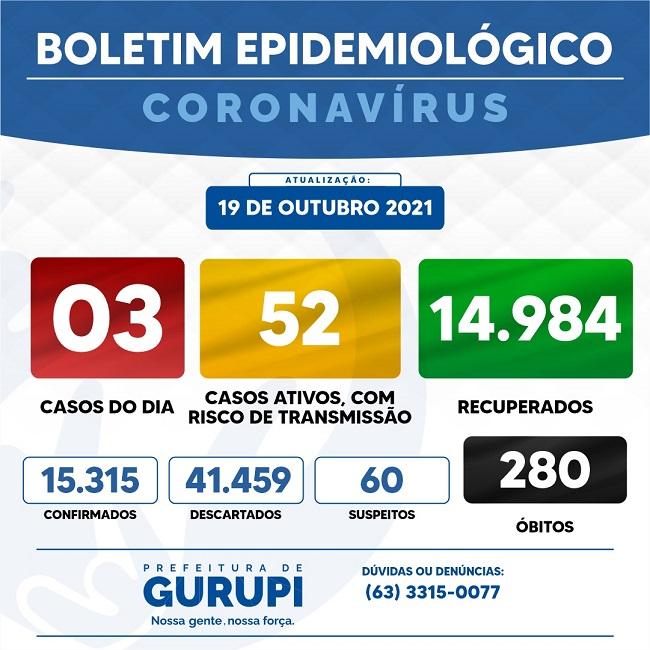 Gurupi informa três novos casos de Covid-19 em boletim epidemiológico