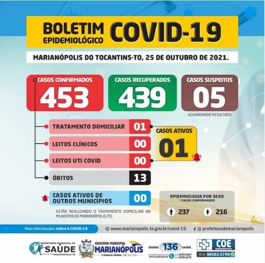Marianópolis contabiliza novo diagnóstico e mantém apenas 1 caso ativo da Covid-19