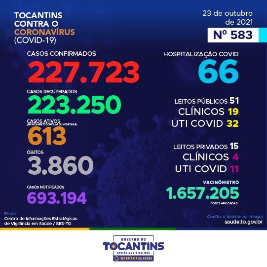 Tocantins registra 58 novos casos de Covid-19 nas últimas 24 horas