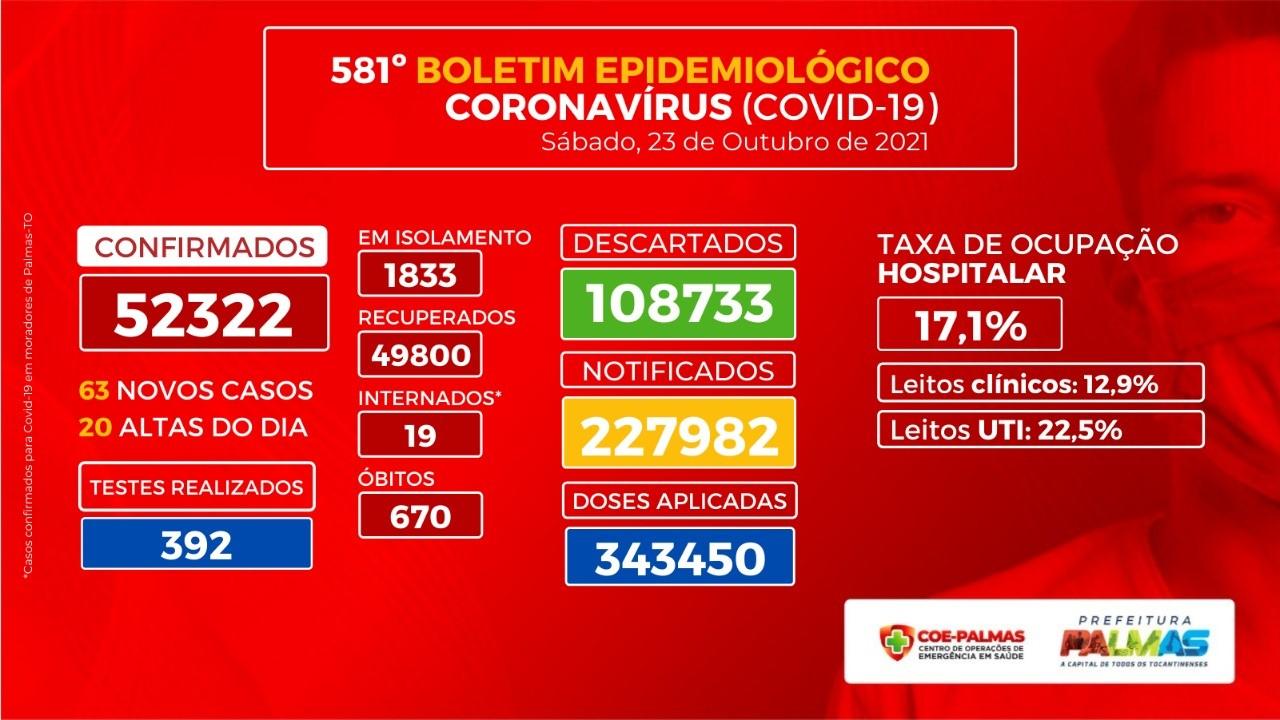 Boletim epidemiológico deste sábado, 23, confirma 63 novos casos de Covid-19