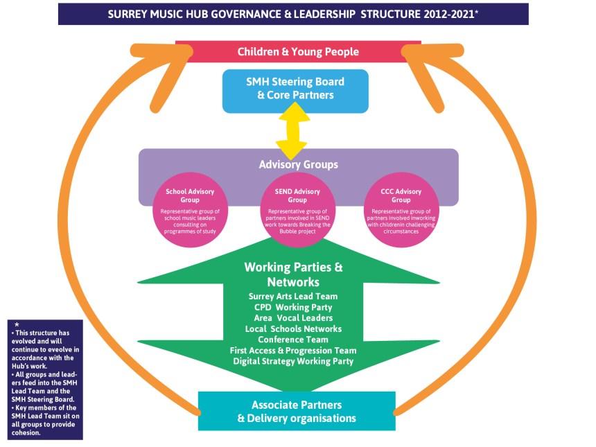 smh-governance-and-leadership