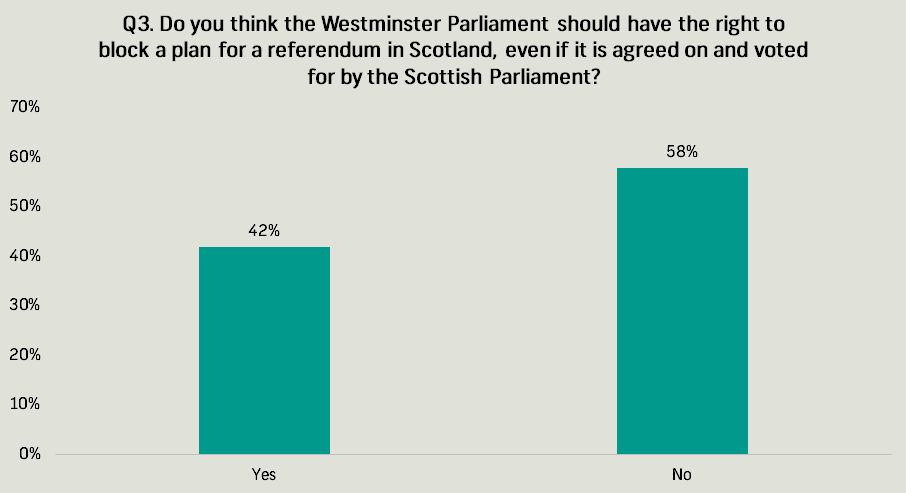 independence referendum q3
