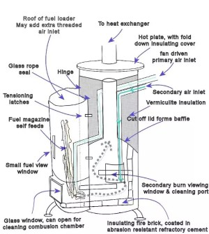 How to Build A Wood Stove: The MoneySaving Guide to DIY