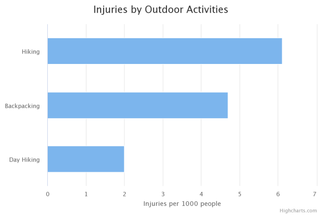 injuries-chart
