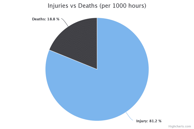 injuries-vs-deaths-chart