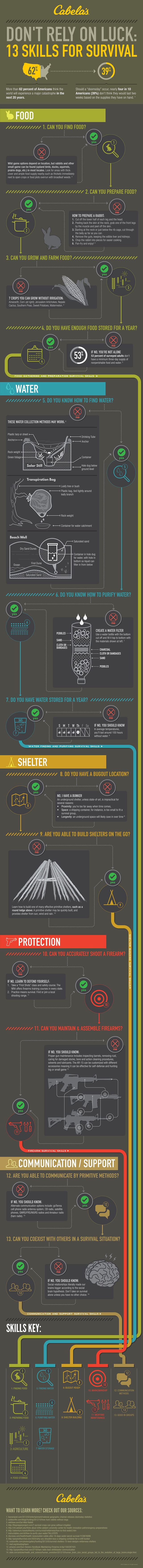 Infographic | Top Survival Skills | Learn Now, Survive Later
