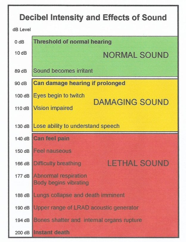 A chart showing decibel intensity and effect of sound on the human body