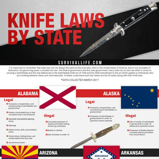 Infographic| | Are Switchblades Legal? Knife Laws By State | florida knife laws