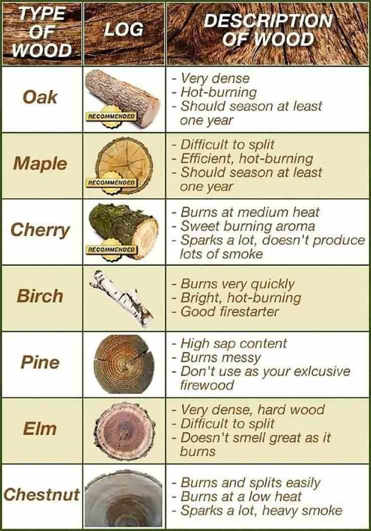 Check out How To Start A Fire In Rain With Wet Wood at https://survivallife.com/start-fire-wet-conditions/