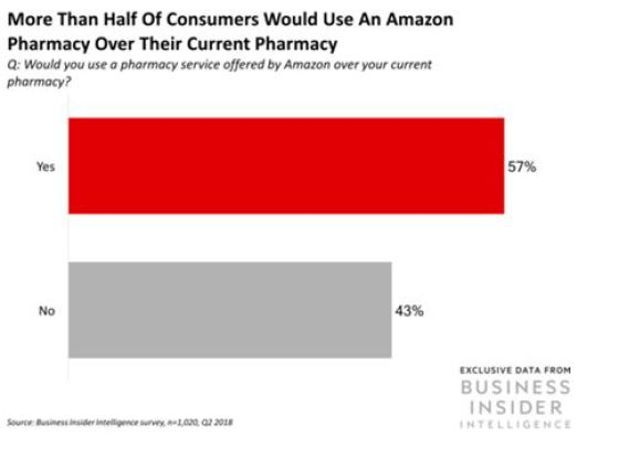 Would You Buy Your Prescriptions at Amazon?