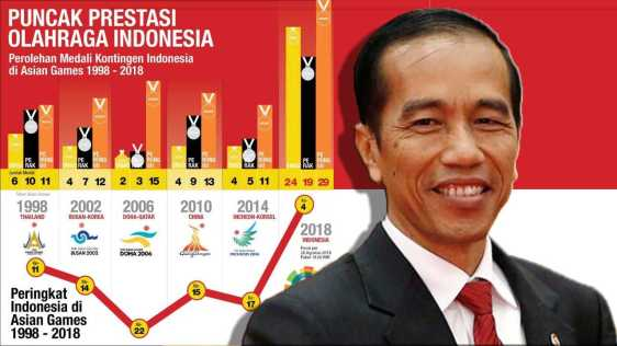 PRESTASI INDONESIA di Asian Games