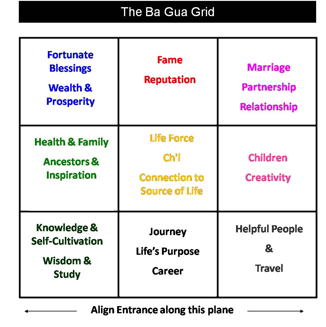One Style Of Feng Shui Is To Overlay A Map Eight Tri Grams Called Ba Gua In Chinese