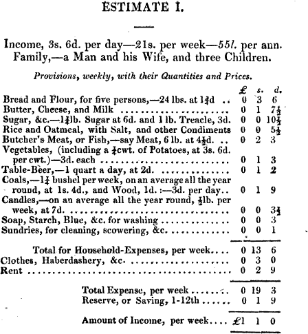 Cost of Living in 1823 – Susanna Ives