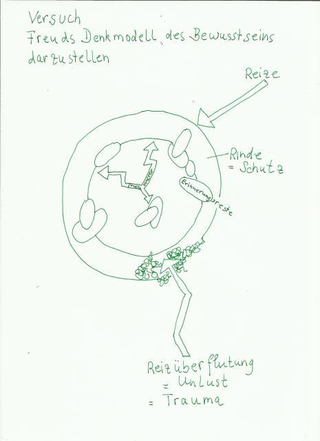 Versuch Freuds Denkmodell zu zeichnen - Susanne Haun
