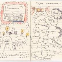 5. Sketchnote Präsentation Zeichnung mit Buntstift (c) Susanne Haun