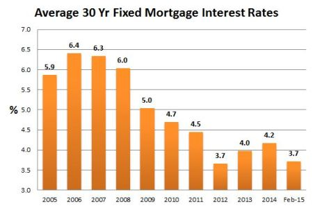 Why Interest Rates Will NOT Increase in 2015