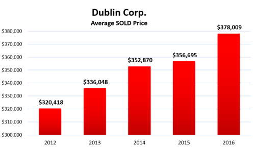 Dublin OH average home sale price since 2012