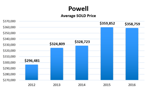 Powell OH average home sale price since 2012