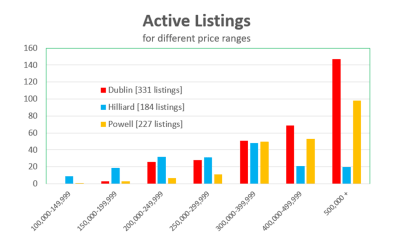 May 2018 Market Update: More Sellers List as Prices Skyrocket