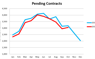 October Market Update: More Price Reductions as Closings Decline