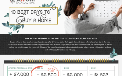 How Buying in December Could Save You $69,640