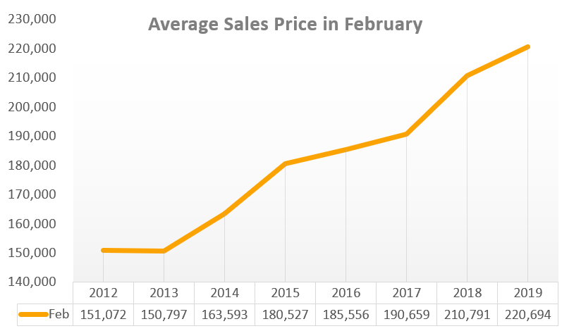 Market Update: Fewer New Listings – More Closed Sales