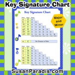 Minor Minor Key Signature Chart