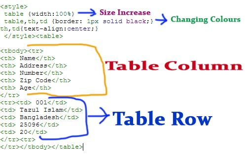 how To Add Table in Blogger Between Post html code easy 2021