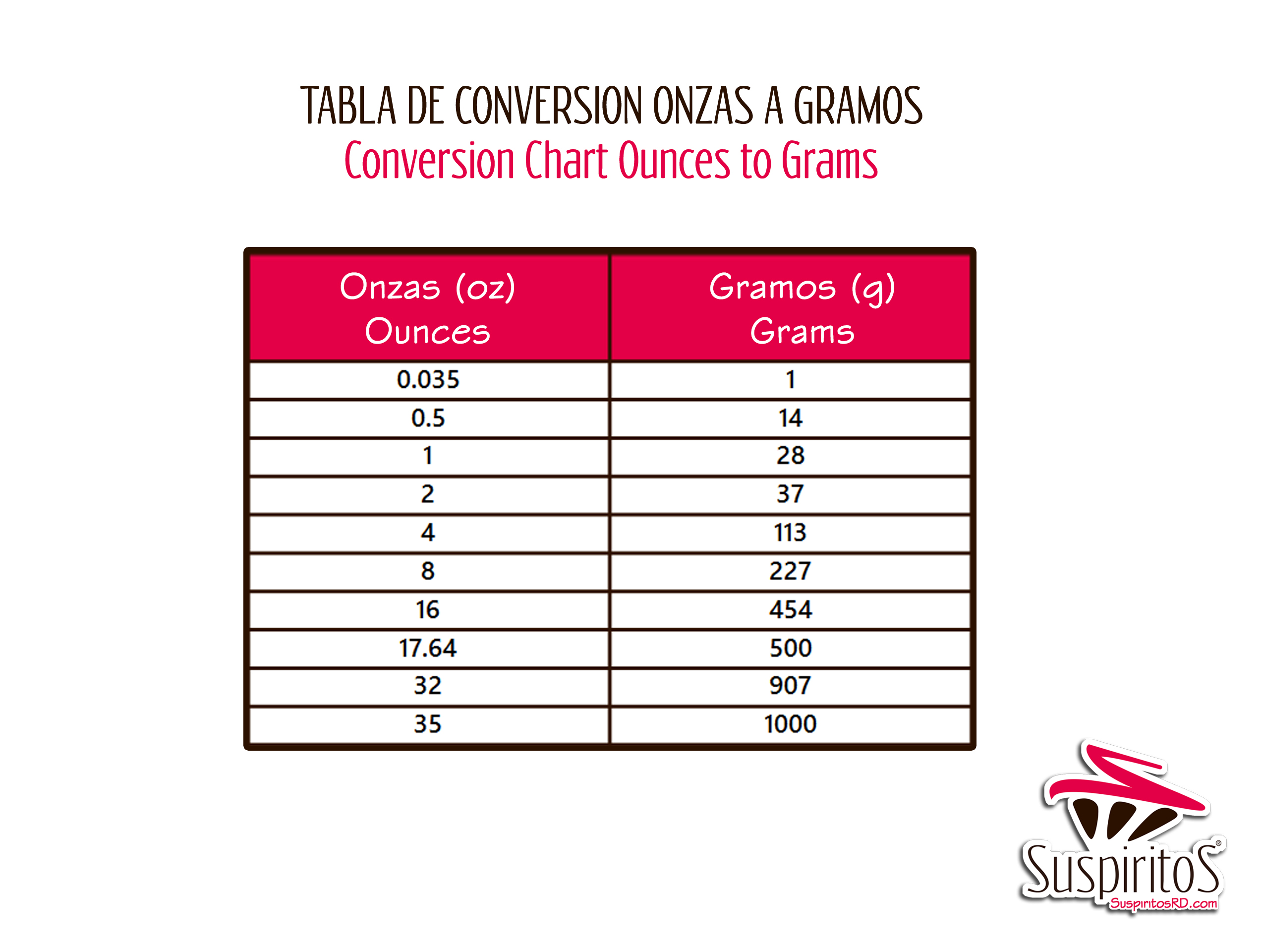 Equivalencias Y Tablas De Conversiones